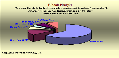 Percentage of e-book readers who use unregulated file-sharing services