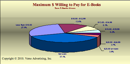 Maximum price e-book readers will pay for e-books